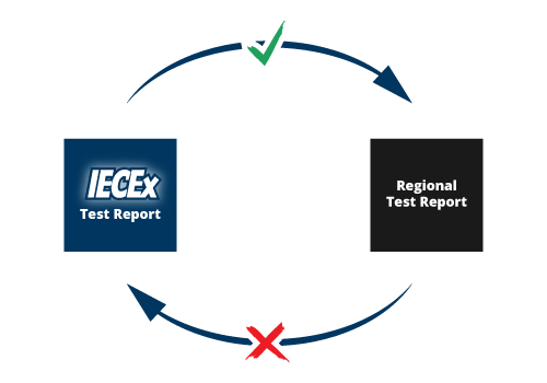 IECEx test report conversion
