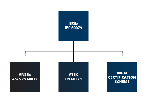 IECEx ANZEx ATEX India Certification Scheme